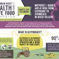 Safe Food Campaign
